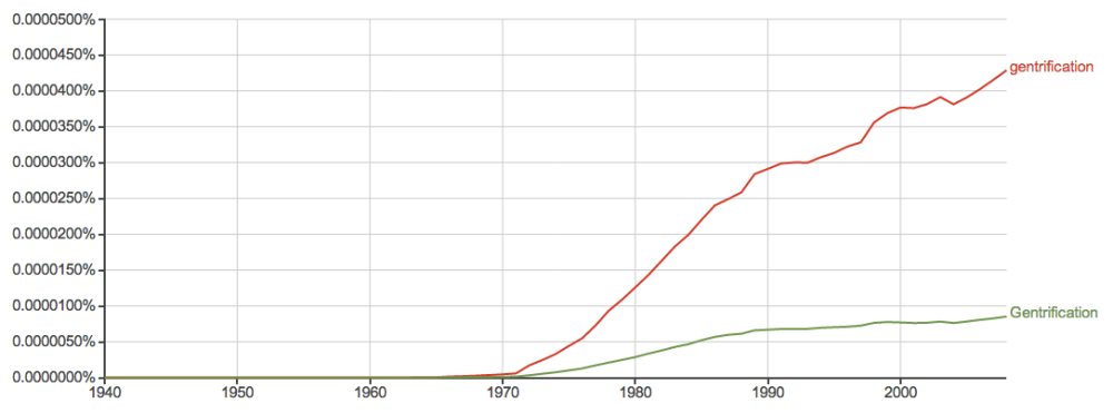 "A Google Books Ngram View graph displaying the dramatic increase for the word ""gentrification"""